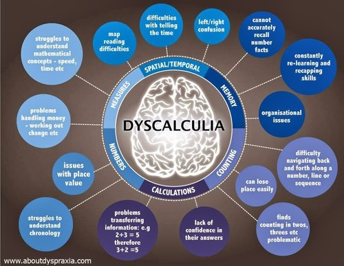 Dyscalculia on Map Reading Skills